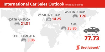 Global car sales growth forecast for 2017